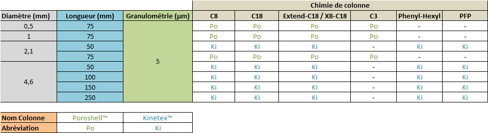 Colonnes coreshell 5µm