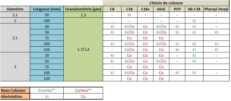 Colonnes coreshell sub 2µm