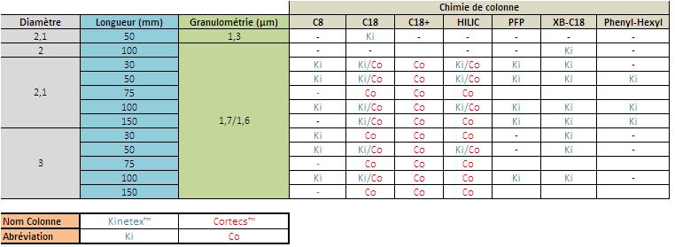 Colonnes 1.7µm