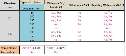 Colonnes 3.6 et 3.4 µm