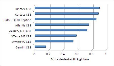graph global