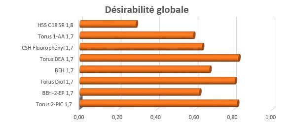 Désirabilité globale