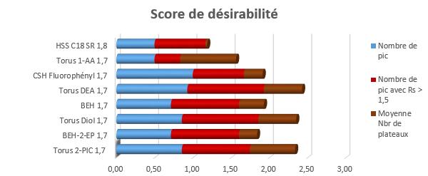 Score de désirabilité